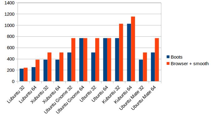 Ubuntu 16 04 LiveCD Memory Usage Compared | Bryan Quigley